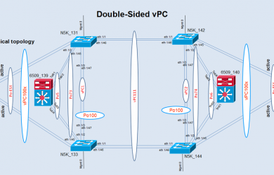 Double-Sided vPC physical topology