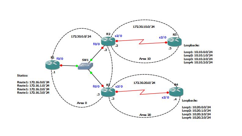 jacob network implementing basic ospfconfigure ospf for the above network diagram  r will act as an asbr by by redistributing a series of static routes into the ospf network