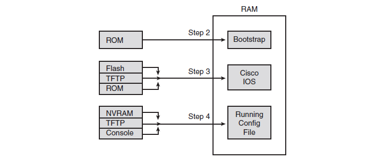 Jacob Network cisco configuration register - Configuration